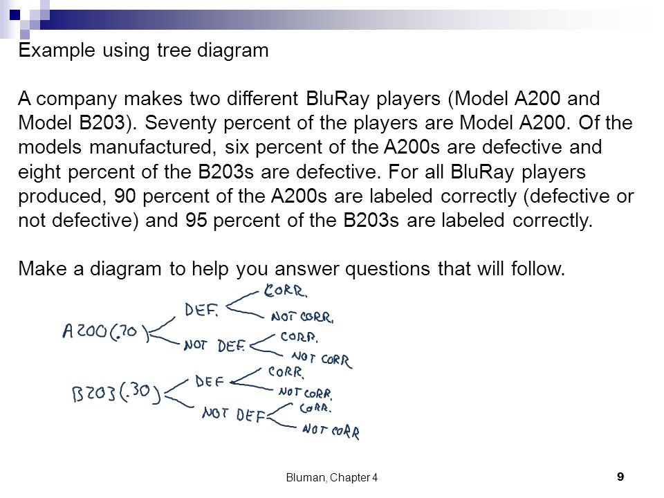 Example using tree diagram