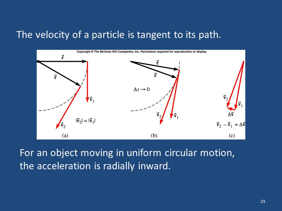 The velocity of a particle is tangent to its path.