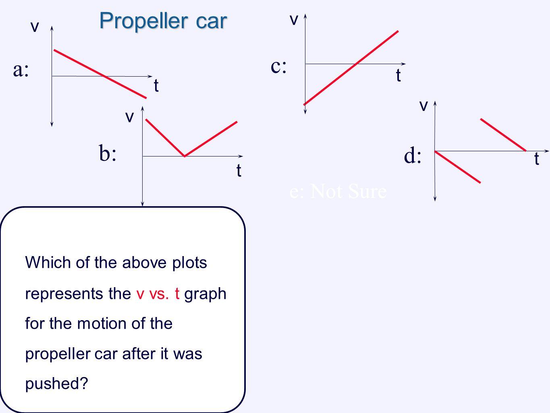 c: a: b: d: Propeller car e: Not Sure