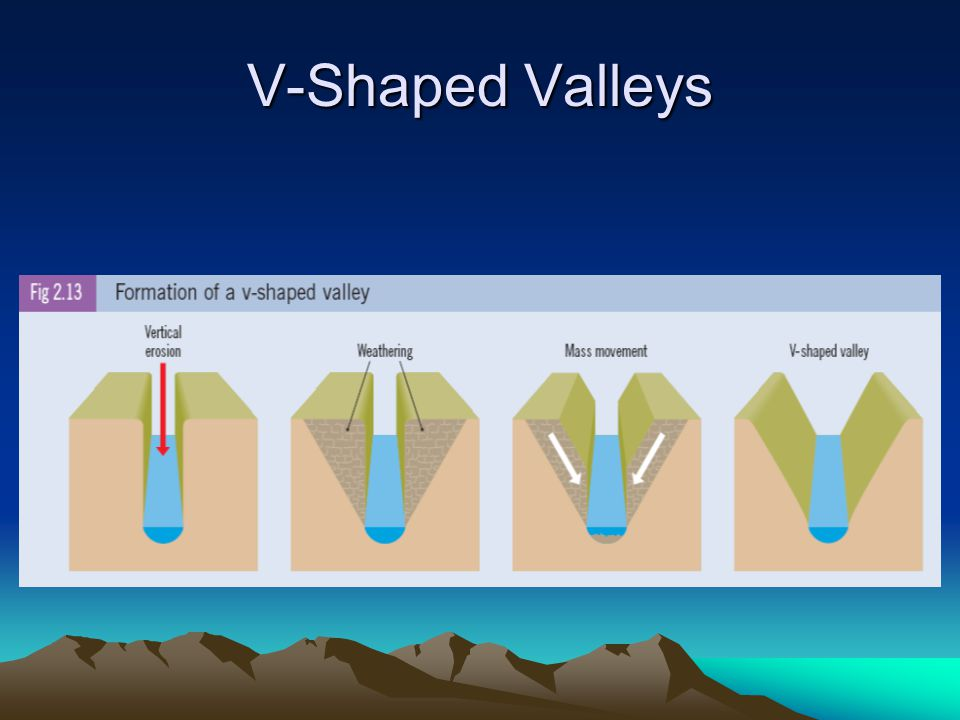 V-Shaped Valleys