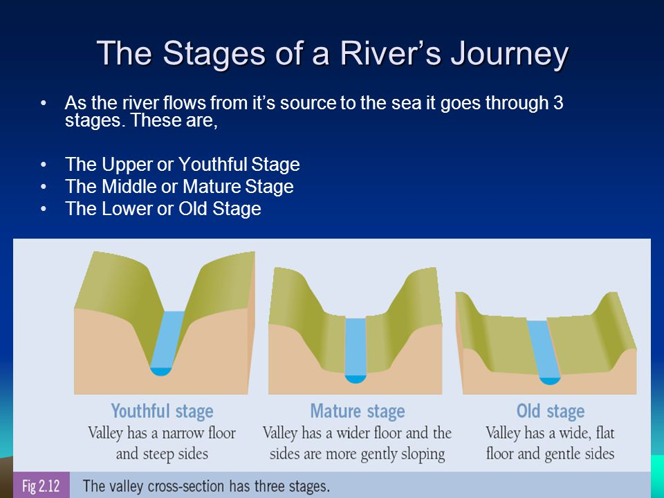 The Stages of a River's Journey