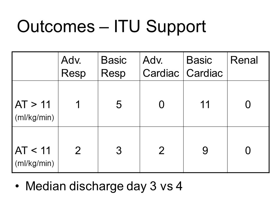 Outcomes – ITU Support Median discharge day 3 vs 4 Adv. Resp