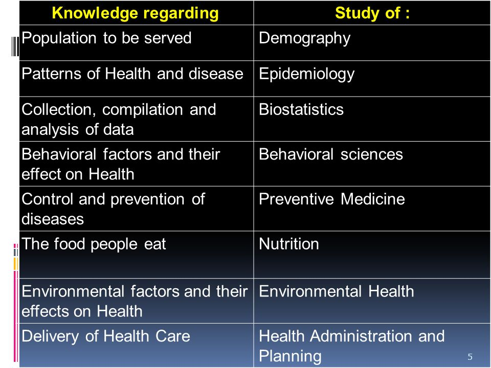 Knowledge regarding Study of : Population to be served. Demography. Patterns of Health and disease.