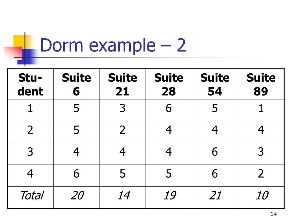Dorm example – 2 Stu-dent Suite 6 Suite 21 Suite 28 Suite 54 Suite 89