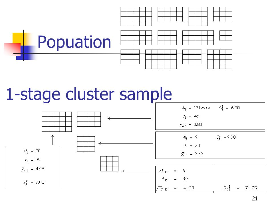 Popuation 1-stage cluster sample