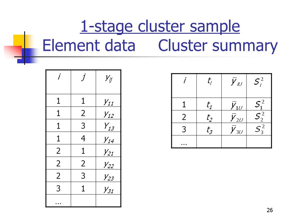 1-stage cluster sample Element data Cluster summary