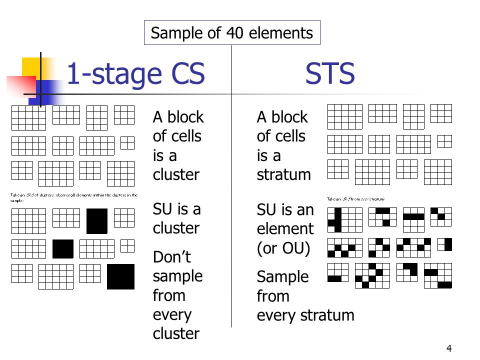 1-stage CS STS Sample of 40 elements A block of cells is a cluster
