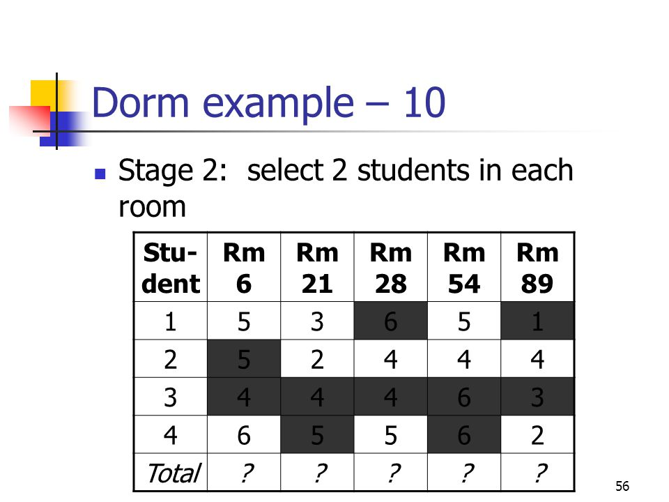 Dorm example – 10 Stage 2: select 2 students in each room Stu-dent