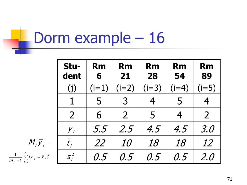 Dorm example – 16 Stu-dent. (j) Rm 6. (i=1) Rm 21. (i=2) Rm 28. (i=3) Rm 54. (i=4) Rm 89.