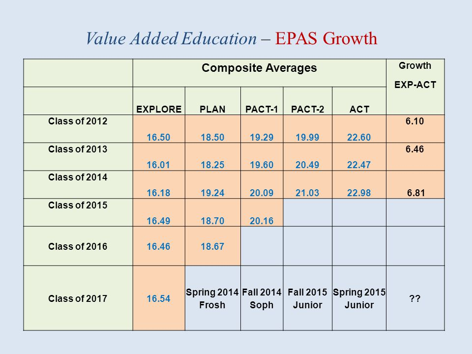 Value Added Education – EPAS Growth