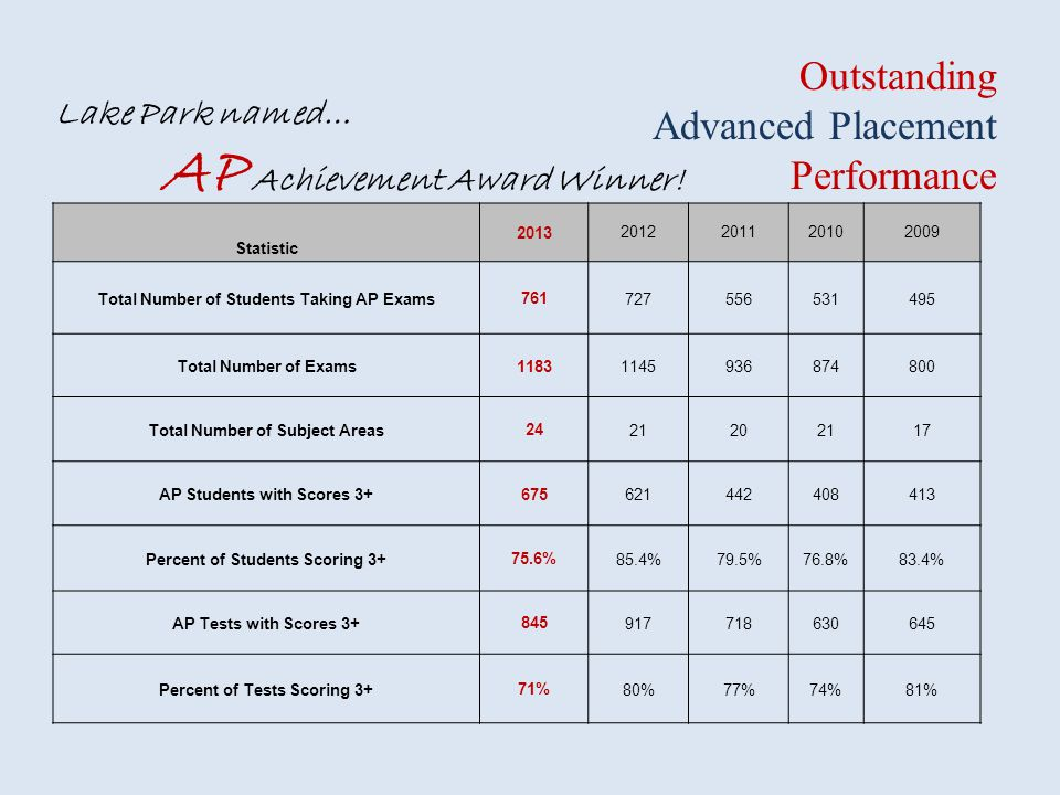 Outstanding Advanced Placement Performance Lake Park named…