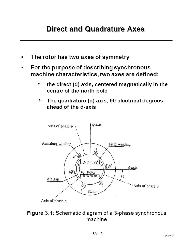 Mathematical Descriptions of a Synchronous Machine