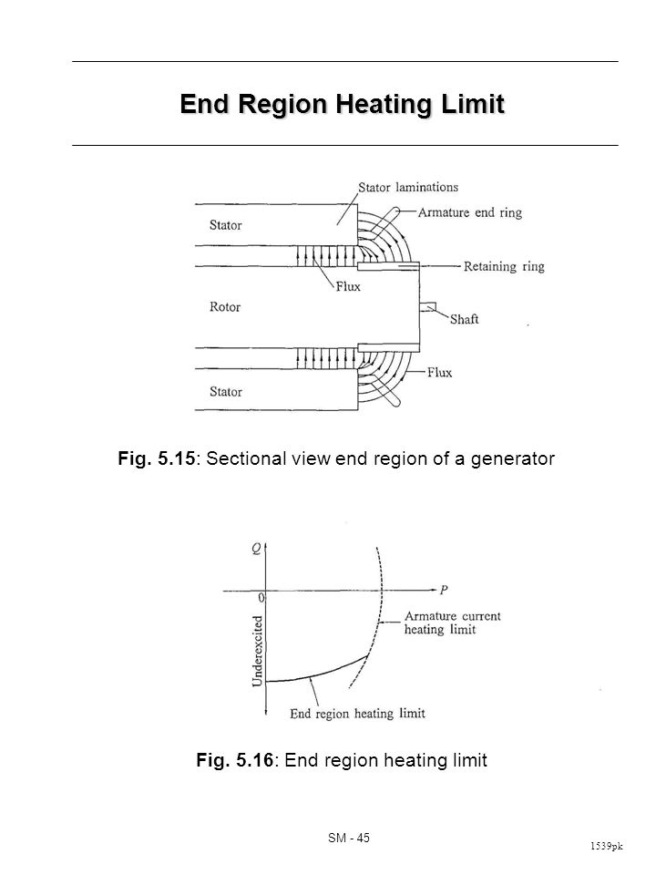 Reactive Capability Limit of a 400 MVA Hydrogen Cooled Steam Turbine Generator