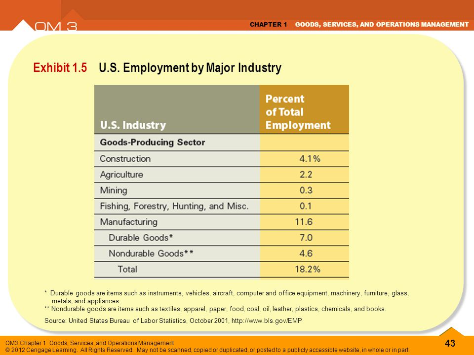 Exhibit 1.5 U.S. Employment by Major Industry
