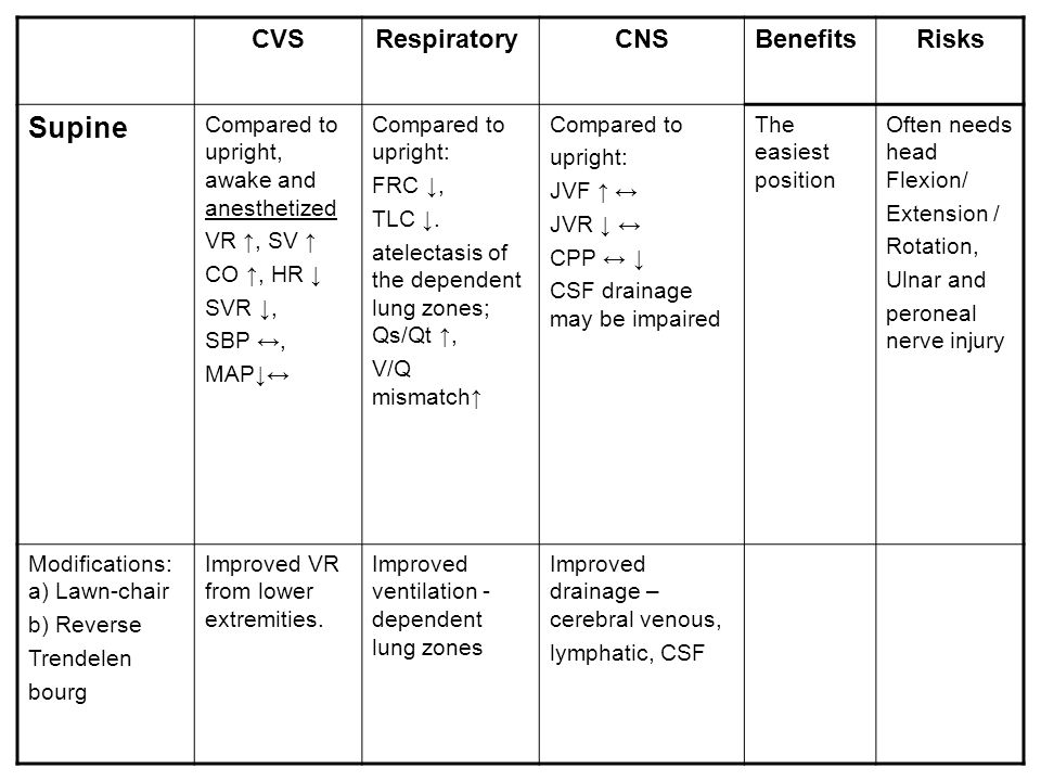 Supine CVS Respiratory CNS Benefits Risks