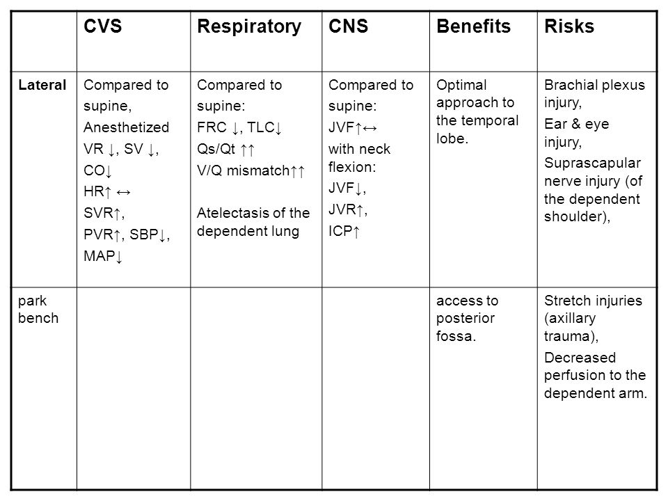 CVS Respiratory CNS Benefits Risks Lateral Compared to supine,