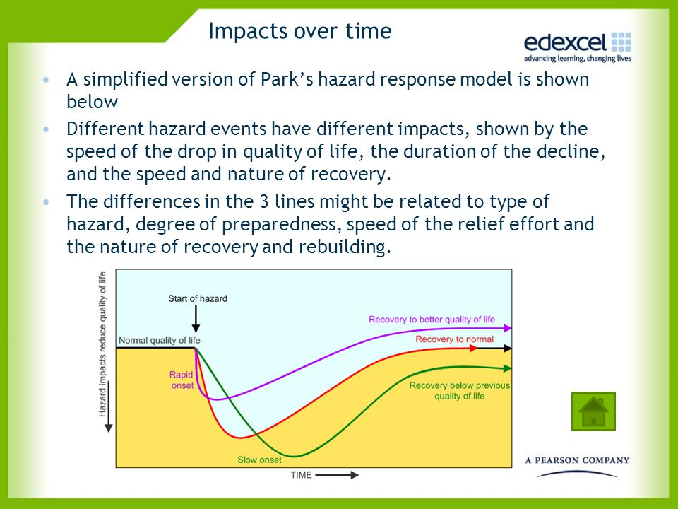 Impacts over time A simplified version of Park's hazard response model is shown below.