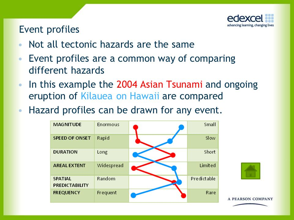 Event profiles Not all tectonic hazards are the same. Event profiles are a common way of comparing different hazards.