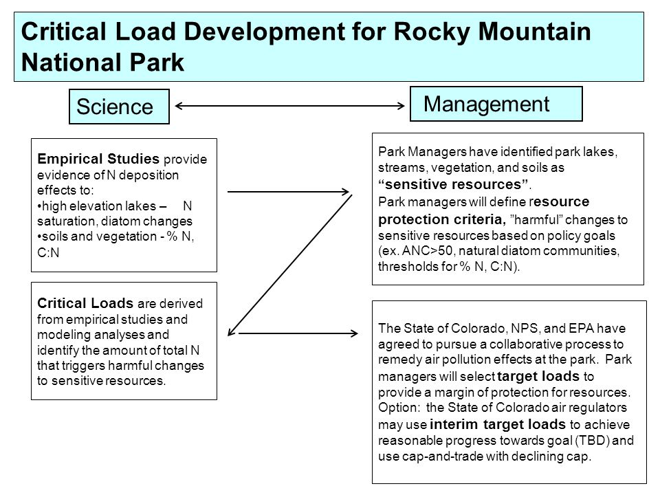 Critical Load Development for Rocky Mountain National Park