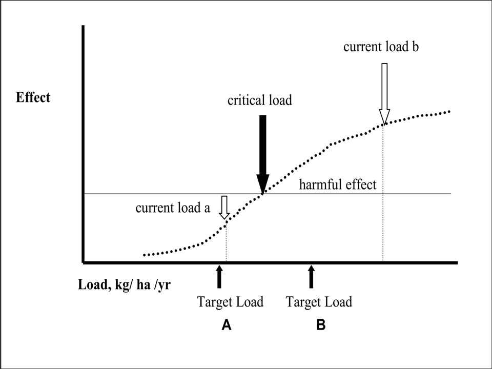 This diagram shows the relationship between critical loads and target loads. As deposition of N or some other pollutant increases (POINT), at some threshold a harmful effect may occur to a specific physical, chemical, or biological ecosystem component. This threshold is defined as the critical load (POINT); below the critical load, a harmful effect does not occur. The critical load is based on science, either empirical studies or modeling. Target loads could be set for political or economic reasons. This diagram shows a protective target load, target load A (POINT) that would be set for areas with current deposition below the critical load. This protective target load would help ensure that deposition did not reach the critical load. Because of our mandates for resource protection, federal land managers would always set a target load below the critical load.