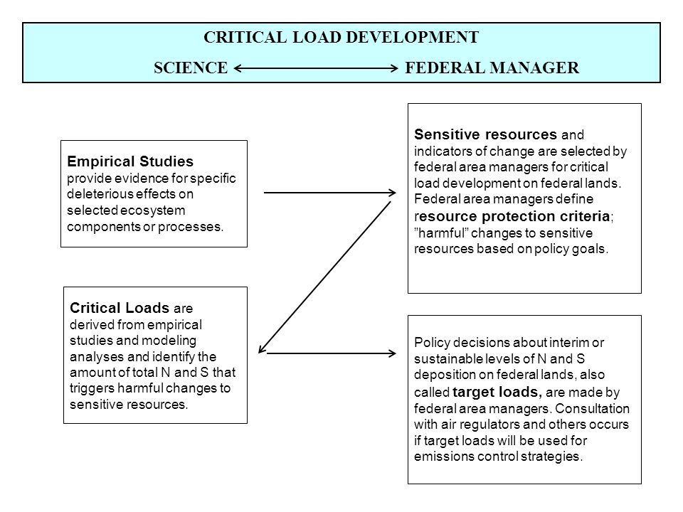 CRITICAL LOAD DEVELOPMENT