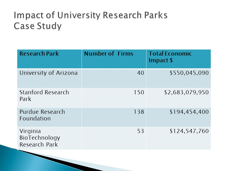 Impact of University Research Parks Case Study