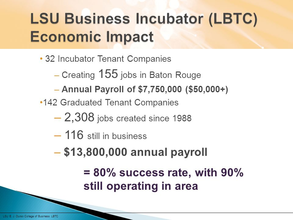 LSU Business Incubator (LBTC) Economic Impact
