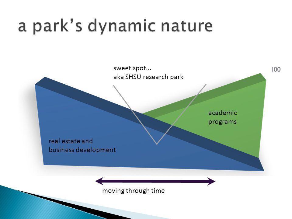 a park's dynamic nature