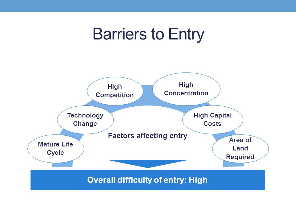 Factors affecting entry Overall difficulty of entry: High