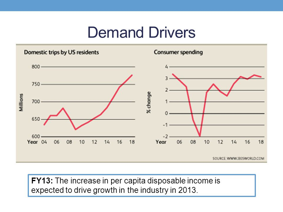 Demand Drivers FY13: The increase in per capita disposable income is expected to drive growth in the industry in 2013.