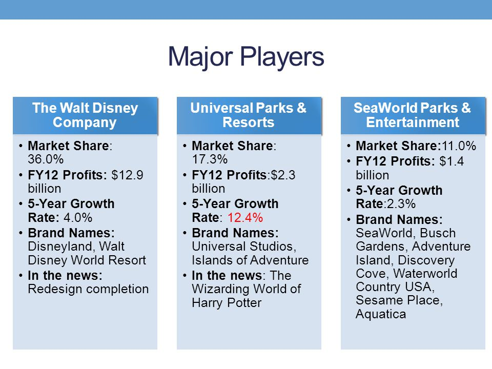 Major Players The Walt Disney Company Universal Parks & Resorts