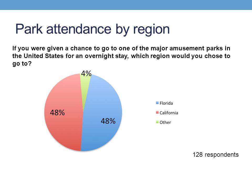 Park attendance by region