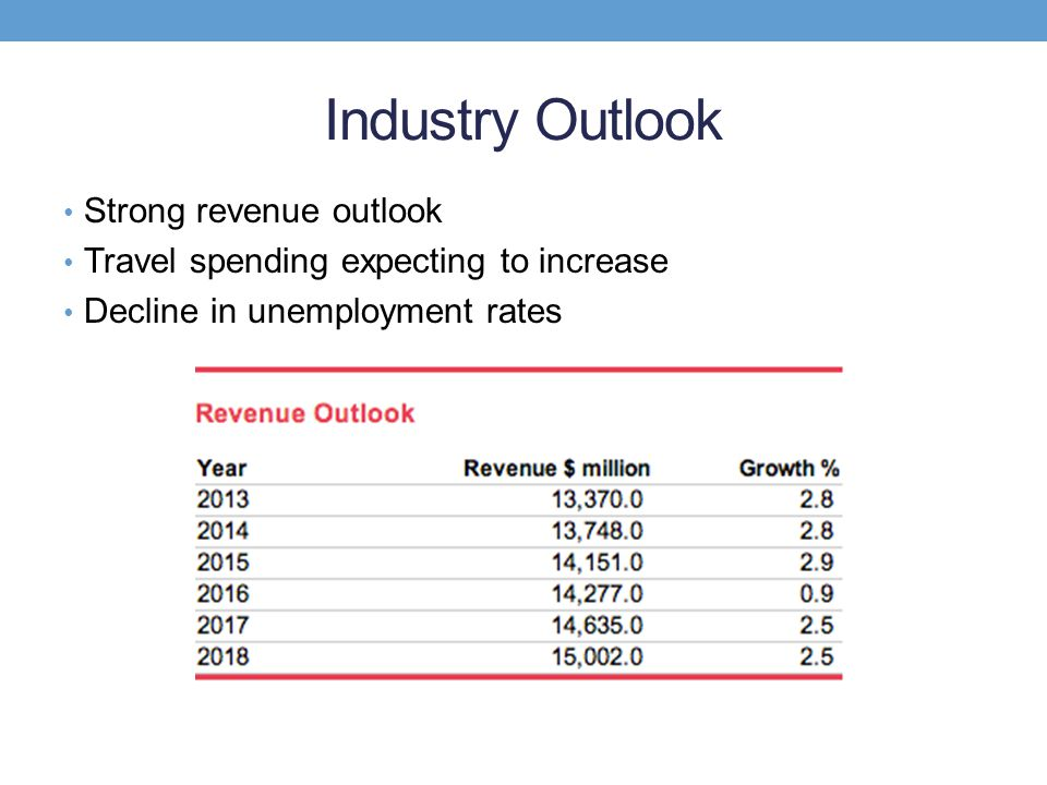 Industry Outlook Strong revenue outlook