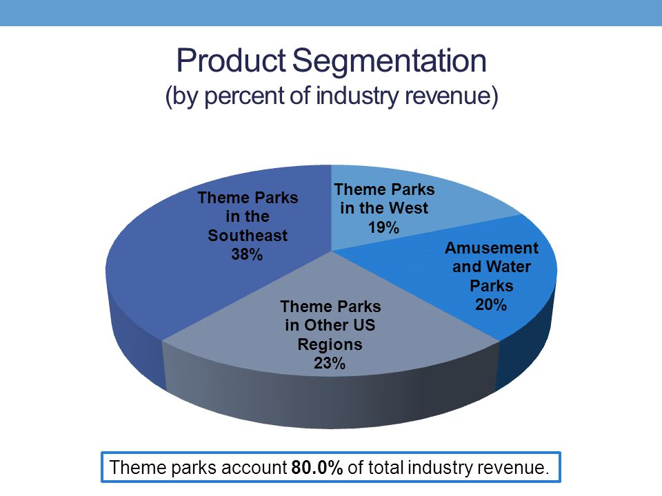 Product Segmentation (by percent of industry revenue)