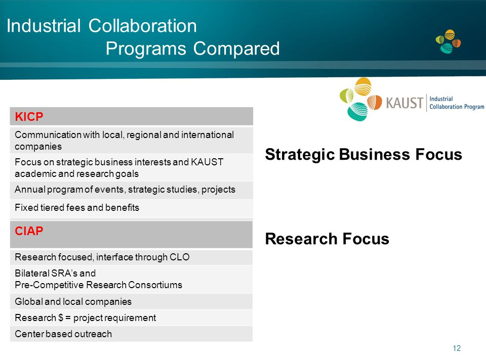 Industrial Collaboration Programs Compared