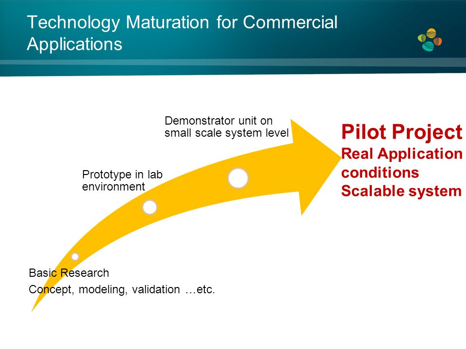 Technology Maturation for Commercial Applications