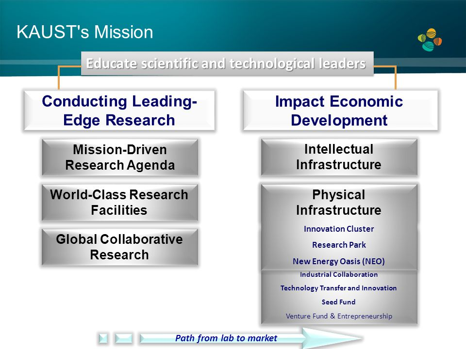 Conducting Leading-Edge Research Impact Economic Development