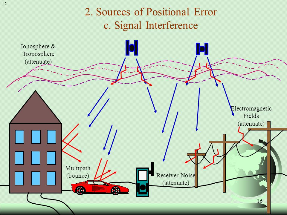 2. Sources of Positional Error c. Signal Interference
