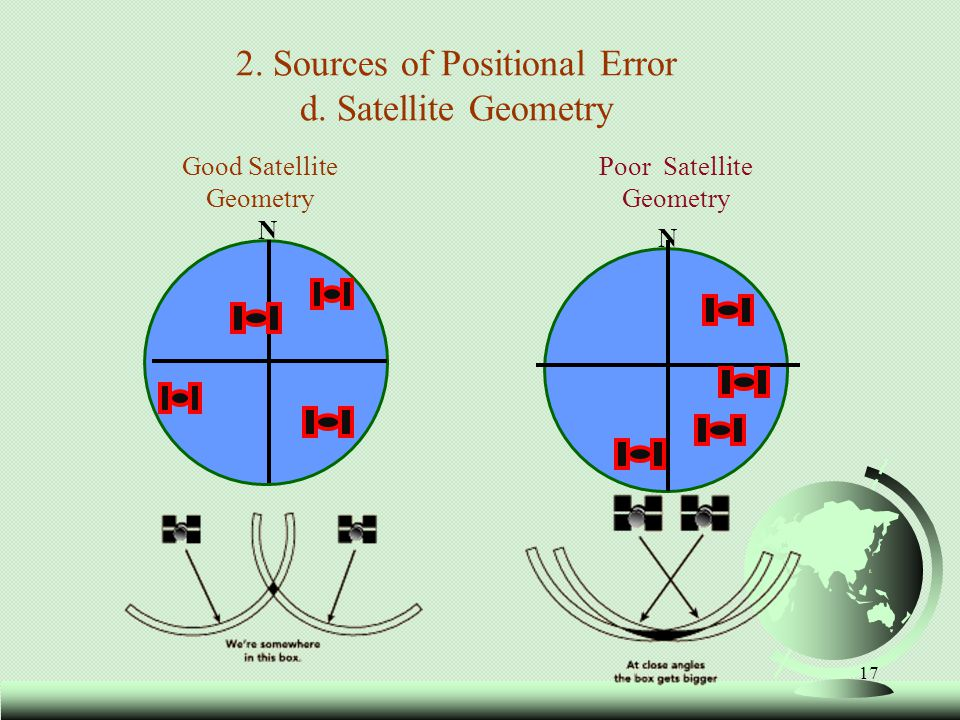 2. Sources of Positional Error d. Satellite Geometry