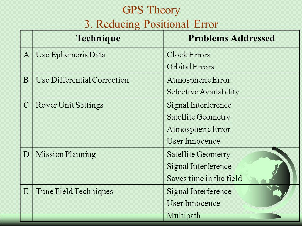 GPS Theory 3. Reducing Positional Error