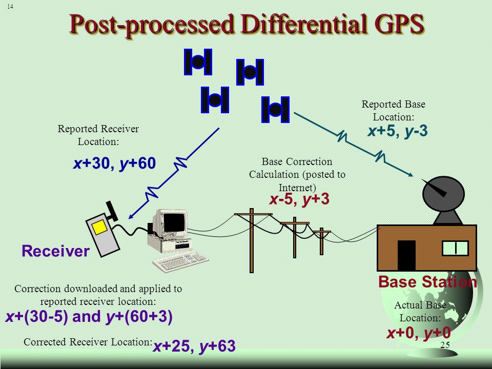 Post-processed Differential GPS