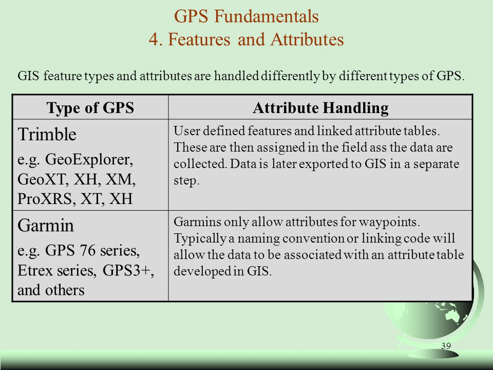 GPS Fundamentals 4. Features and Attributes