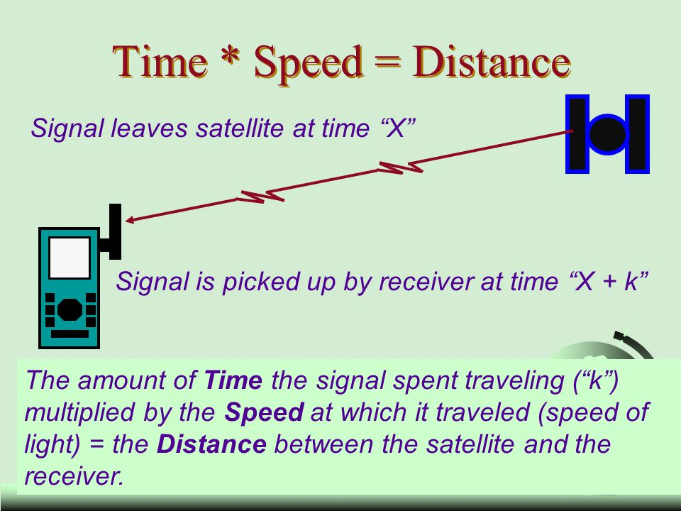 Time * Speed = Distance Signal leaves satellite at time X