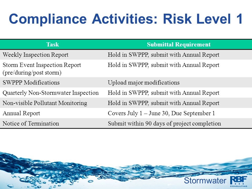 Compliance Activities: Risk Level 1