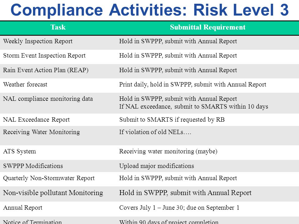 Compliance Activities: Risk Level 3