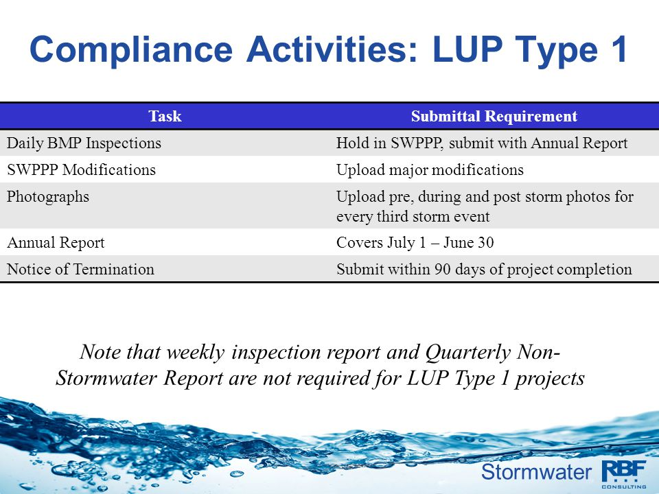 Compliance Activities: LUP Type 1