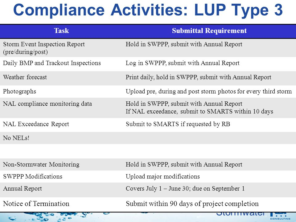 Compliance Activities: LUP Type 3