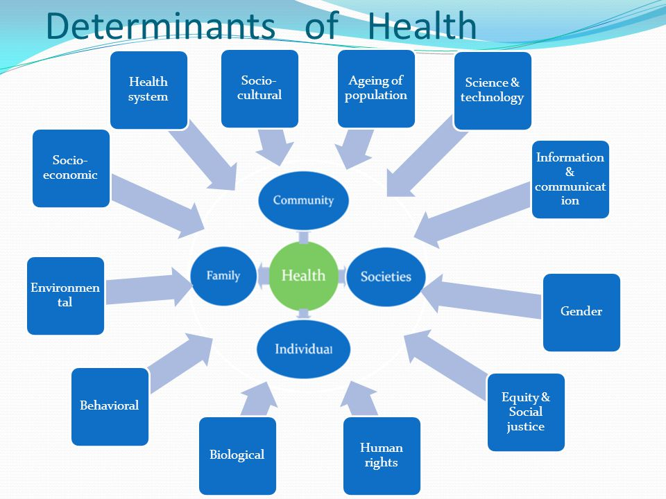 Determinants of Health
