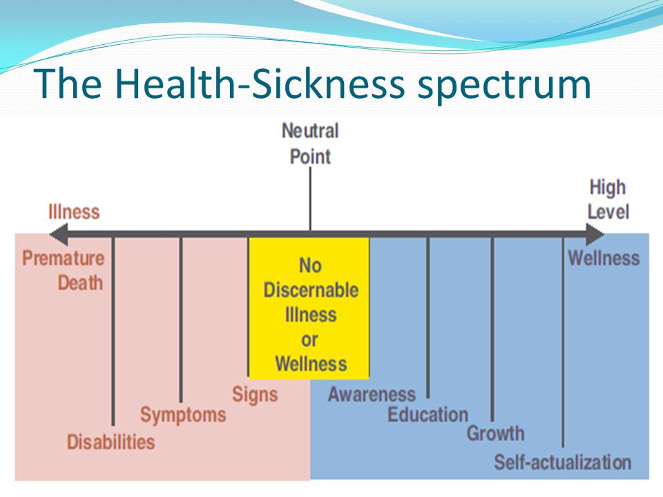 The Health-Sickness spectrum