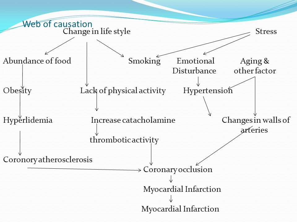 Web of causation Change in life style Stress